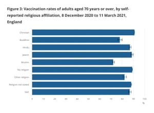 Vaccination rates in England amongst over-70s, by religion