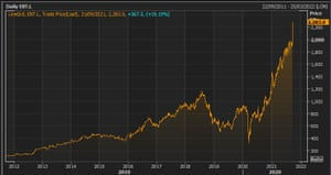 Entain's share price