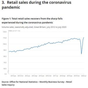 UK retail sales to July 2020