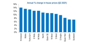House prices in the UK region, Q2 2021