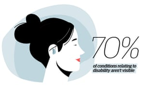 Illustration of a woman with closed eyes and quote: '70% of conditions relating to disability aren't visible'