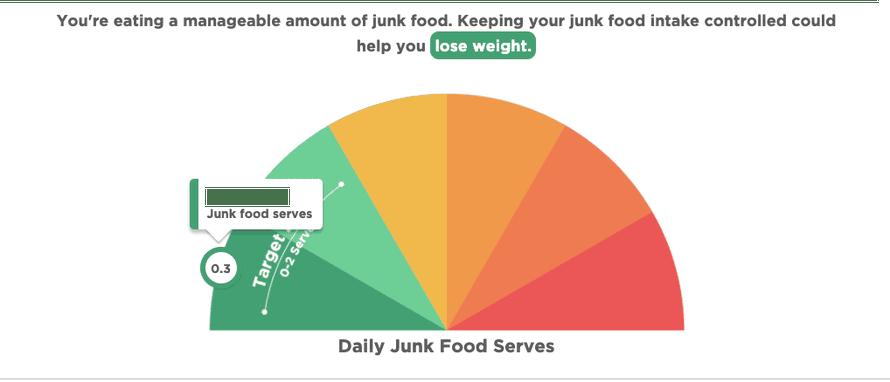 A junk food rating of 0.3