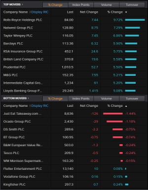 The top risers and fallers on the FTSE 100, November 03 2020