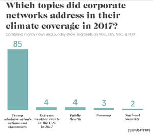 Topics covered in 2017 climate-related news stories.