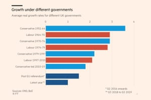 Growth under different governments