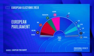 A projection of the composition of the next European parliament.