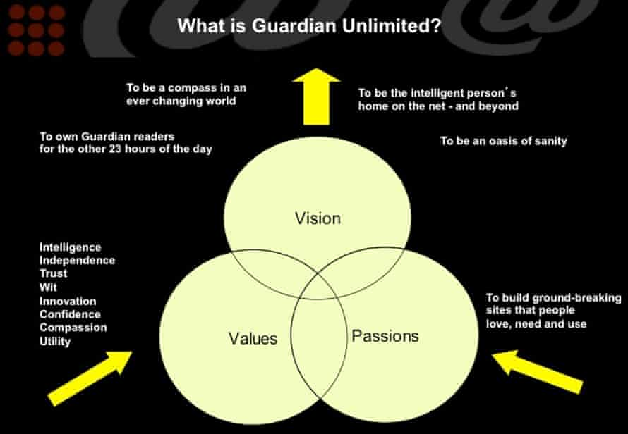 Slide from 'What are we all doing here?' Guardian Unlimited presentation, 24 July 2000. Presented to GU staff by launch editor, Simon Waldman.