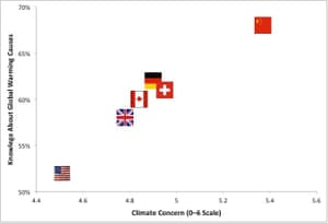 Concern about climate change (0-6 point scale) vs. average correct score on questions relevant to its causes in six countries.