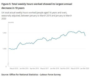 Hours worked in the UK, to April 2020