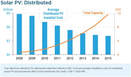 Distributed solar cost and cumulative installed capacity in the USA.