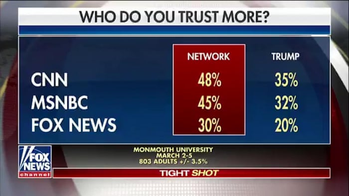 Image result for Fox News accidentally displays graphic showing it is least trusted cable network