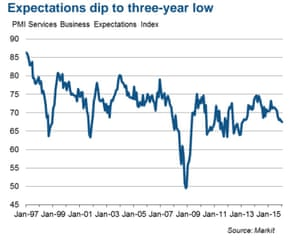PMI services business expectations index