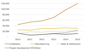 Jobs created by the US solar industry