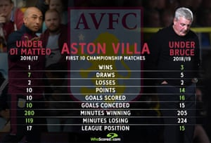 Are Aston Villa any better now than they were under Roberto di Matteo?