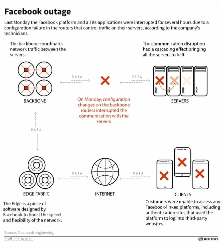 diagram explains facebook outage
