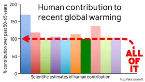The percentage of human contribution to global warming over the past 50-65 years from various peer-reviewed studies.