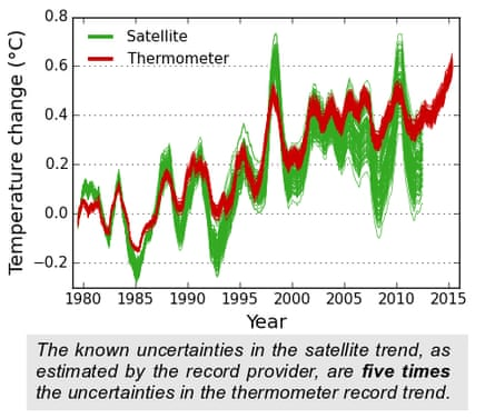RSS satellite temperature data and HadCRUT4 surface temperature data with uncertainties.