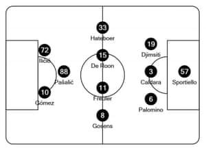 Atalanta's team to play Valencia in the Champions League.