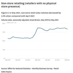 UK non-store retail sales