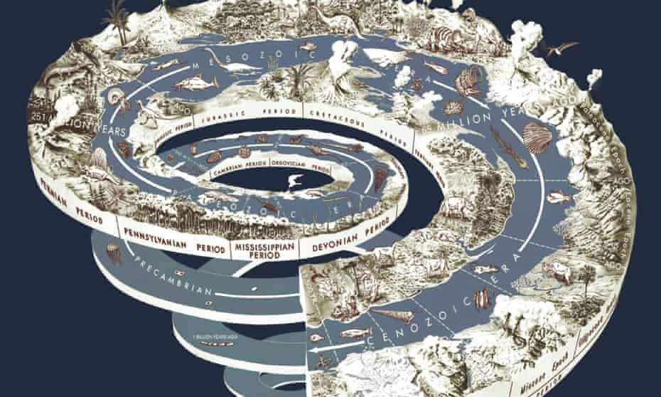 A geologic time spiral as pictured by the US Geological Survey