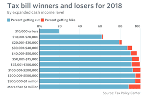 The impact of US tax reforms