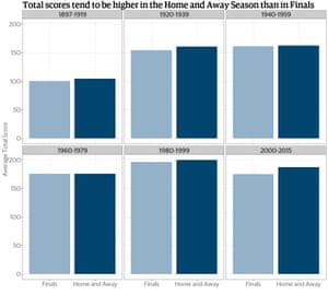 Figure 4 - Average Total Scores - Home and Away vs Finals