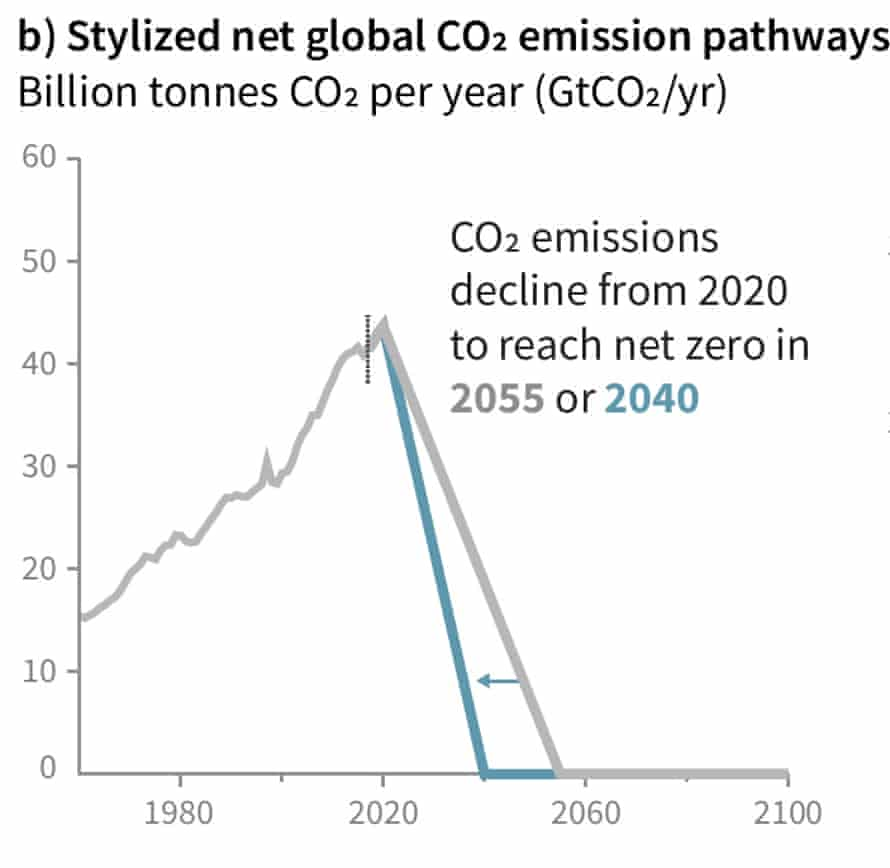 Global carbon dioxide emissions to date, and potential pathways to stay within the remaining 1.5°C global warming budget.