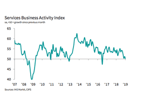 UK service sector PMI