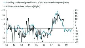 CBI export orders vs sterling