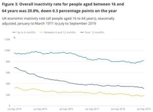 UK economic acivity