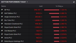 The FTSE 100 top fallers today