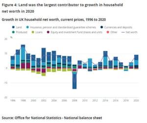 UK household net worth