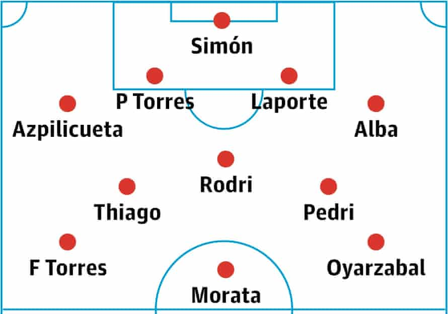 spain's probable lineup.