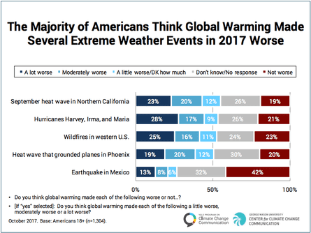 Surveyed perceptions of whether global warming worsened the extreme weather events in the USA in 2017.
