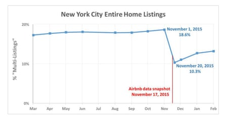 Aibnb entire-home listings in New York City