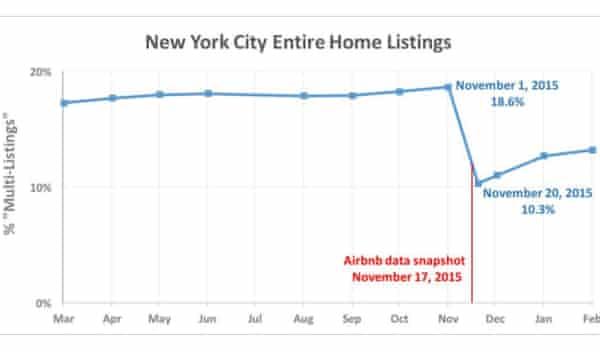 Inside Airbnb New York data