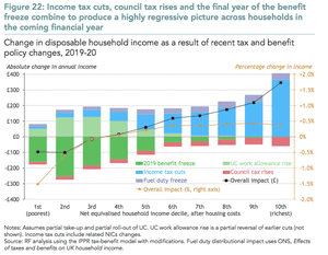 Impact of UK government tax and benefit changes