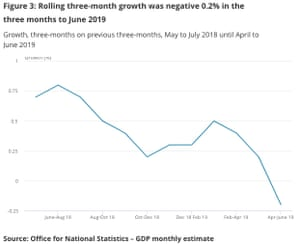 UK GDP to Q2 2019