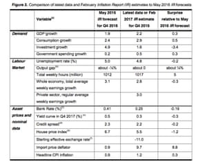 Bank of England forecasts