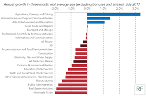Average pay growth by sector