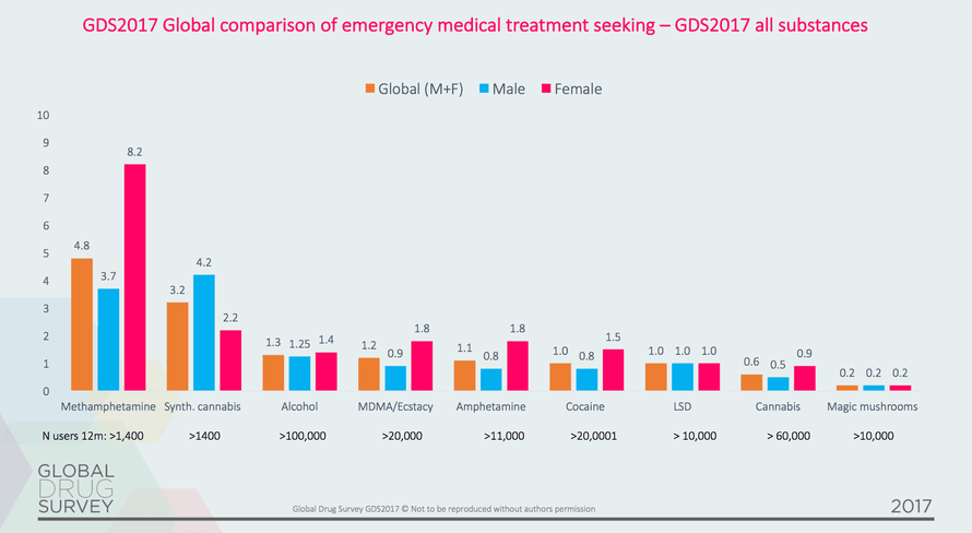 The Global Drug Survey 2017 reveals the percentage of people who reported taking certain drugs in the last 12 months who also sought emergency medical treatment