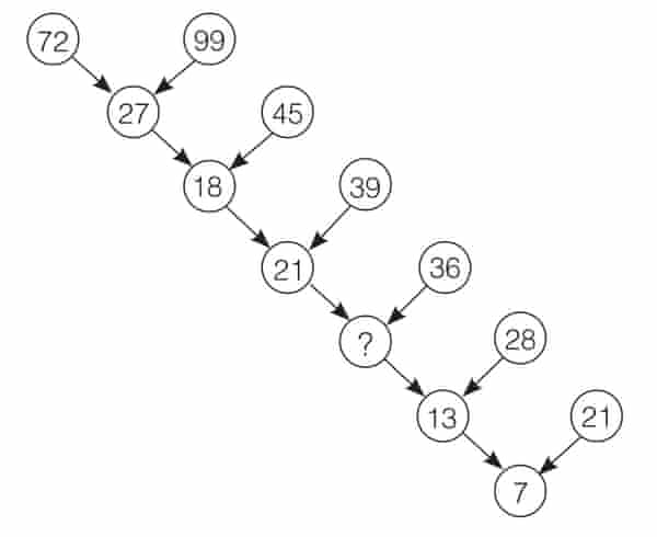 QUESTION 6 THE NUMBER TREE illustration Bellos extract