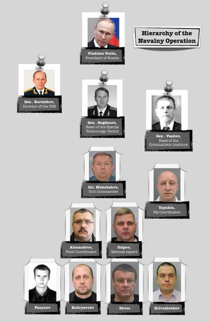 Alleged connections to Alexei Navalny poisoning.