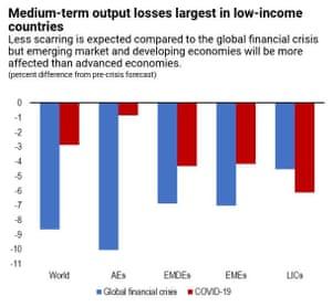 Covid-19 impact on economies