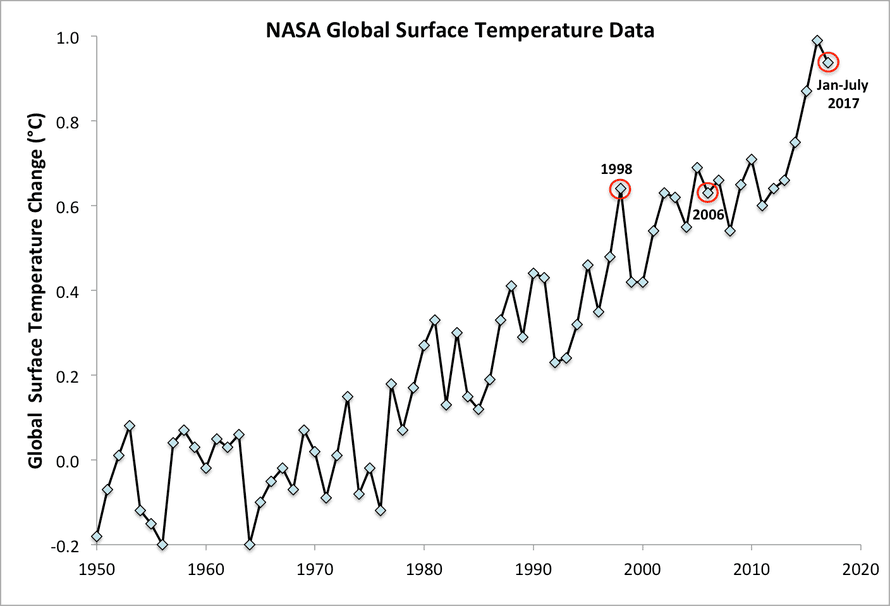 Global average surface temperature data from the NASA Goddard Institute for Space Studies.