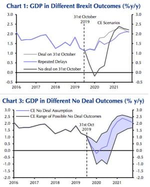 UK GDP under various Brexit scenarios