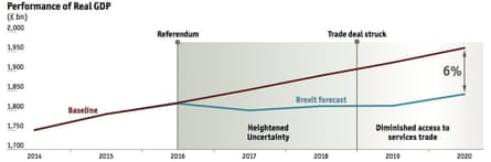 GDP will be 6% lower by 2020 according to the EIU