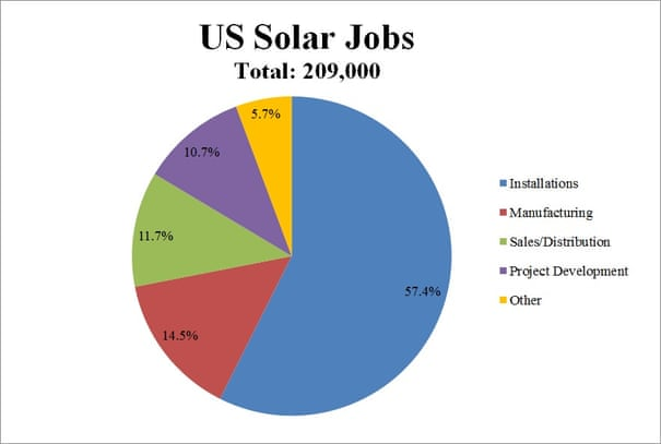 A good job if you can get it: America's solar workforce is heating