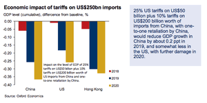 Impact of tariffs on US and Chinese groth