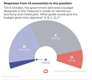Graphic to accompany piece taken from The Conversation about economists' verdict on the Australian budget 2020.